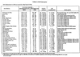 Speeds And Feeds For Every Tool Machining Speed And Feed Chart