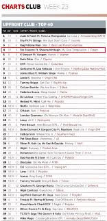 Uk Top 5 Chart Position For Our Latest Fidget Music Release