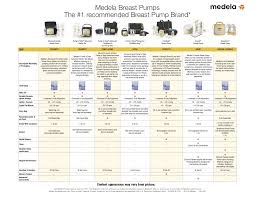 Breast Milk Feeding Chart Pump Comparison Chart Medela