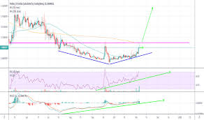 Stellar Stock Chart Xlmusd Charts And Quotes Tradingview