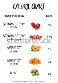 Calorie Fruit Chart Calories Per Fruit Stock Photo Edit Now