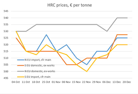 Hrc Steel Price Chart Europe Flat Steel Outlook Q1 Domestic Hrc Prices To Track