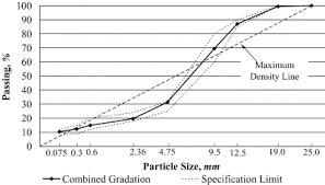 Maximum Aggregate Size Nominal Maximum Aggregate Size