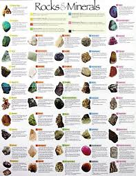 Mineral Chart Geology Geology Minerals Charts Yes There Is One Turned Around