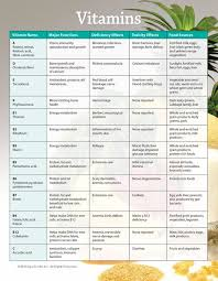 Vitamins And Minerals Sources And Functions Chart Vitamin And Mineral Deficiency Chart You Need To Know In