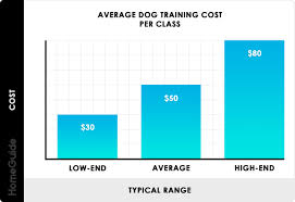 Dog Size Classification Chart 2019 Dog Training Costs Obedience Classes Service Dog Prices