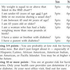 Pdf Indian Diabetes Risk Score