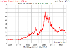 Silver Price Chart 10 Years Silver Price Charts Historical Silver Prices Silver