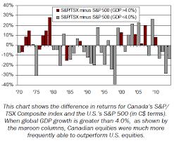 Tsx Annual Returns Chart S P Tsx Vs S P 500 Provisus Wealth Management