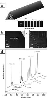 a schematic diagram of a multi quantum well mqw nanowire and