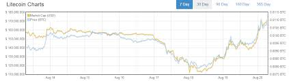 Litecoin Value Chart Litecoin Price Chart Ltc Value