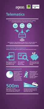 infographic evidence from ingenie and ageas uk shows telematics has real effect on young driver