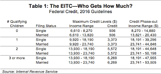 Eitc 2017 Chart Making Work Pay Empire Center For Public Policy