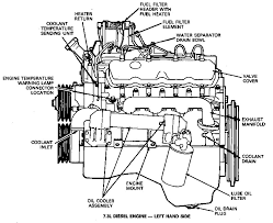 idi engine diagram image wiring diagram help sensors 7 3l ford truck enthusiasts forums on 7 3 idi engine diagram