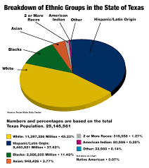 Usa Ethnicity Pie Chart 2017 Hispanic Demographics Regional Hispanic Contractors