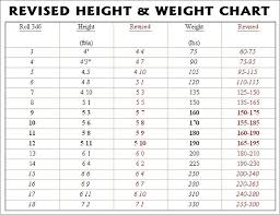 The Average Weight And Height Chart Average Weight And Height Chart New Top15 Awesome Average