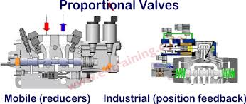 Proportional And Servo Valves Training