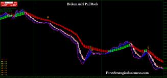 Heiken Ashi Pull Back Strategy Forex Strategies Forex