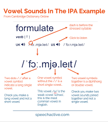 The sound at the end of a word is easier to hear. Ipa English Vowel Sounds Examples Practice Record