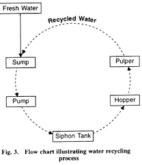 Wastewater From Coffee Processing Industry And Its Treatment