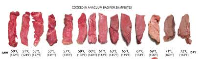 Sous Vide Time Temp Result Chart For Beef In 2019 Sous