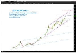 Mastercard Ma Stock Chart Elliott Wave 5 Still Going