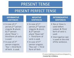 English Learning Made Easy & Simple: PRESENT PERFECT TENSE