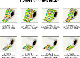 Label Unwind Chart What Is An Unwind Direction Presto Labels