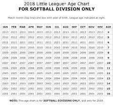 Dixie Softball Age Chart Gregek