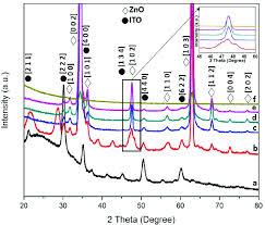 X Ray Diffractograms Of Zno Ito At Various Hydrothermal