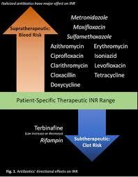 Warfarin Antibiotic Interaction Chart Antibiotic And Anticoagulation Watching Warfarin Levels
