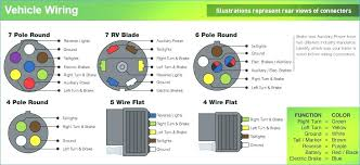 vehicle wiring diagram 7 pole flat diy enthusiasts wiring diagrams \u2022 7-pole trailer connector wiring diagram vehicle wiring diagram 7 pole flat wire center u2022 rh statsrsk co 7 pole trailer connector wiring diagram 7 round trailer wiring
