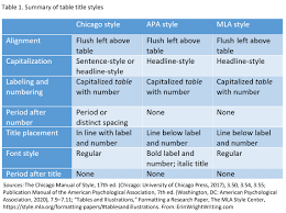 Mla Guidelines 2020 How To Write Table Titles