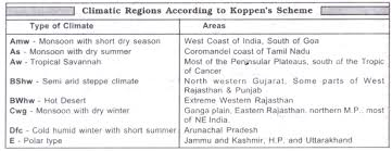 the post monsoon season autumn oct dec civilsdaily climatic regions of