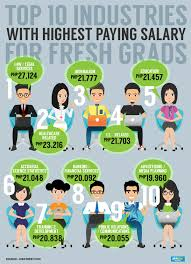 survey bares highest paying jobs for fresh graduates in  job street said fresh hires in law and legal services get an average p27 124 per month health care related p23 216 and journalist include brand writers