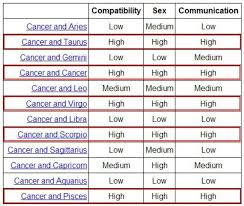 Cancer And Scorpio Compatibility Chart