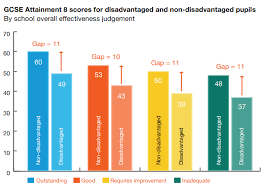 Eef Blog 6 Charts On The Attainment Gap News Education