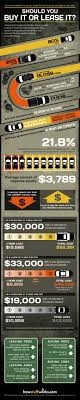 Lease Vs Buy A New Car Buy Vs Lease Money Stuff Cars Stuff To Buy Vehicles