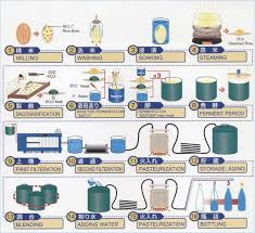 Sake Production Process Chart Craft Beer Process In 2019