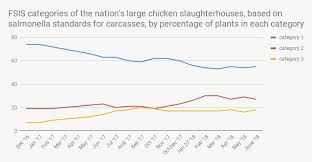 Your Chickens Salmonella Problem Is Worse Than You Think