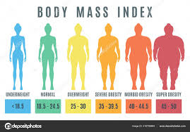 Bmi Underweight Overweight Chart Female Body Mass Index Underweight Super Obesity Woman