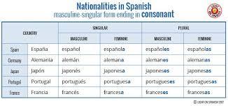 Spanish Singular Plural Chart Nationalities In Spanish Light On Spanish