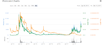 Ppc Usd Peercoin Hitbtc Exchange Charts Contelschima Cf