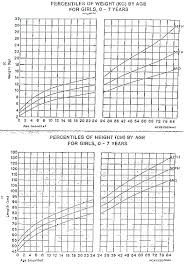 10 Year Old Weight Chart Growth Chart For South East Asia Girls