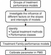 performance calibration. procedures of calibrating hpma models performance calibration