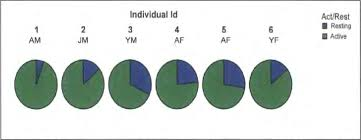 1 6 On A Pie Chart Pie Charts Of Cumulative Daily Activity Period Of The Six