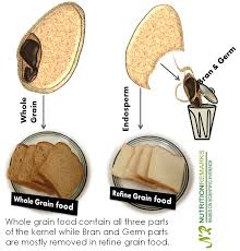 Refined Grains Whole Grain Food Help You Manage Weight