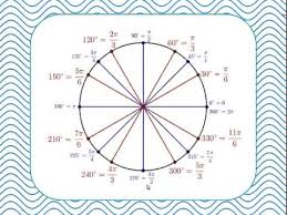 02 The Unit Circle Radians And The Definition Of Sine Cosine And
