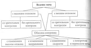 Реферат Баскетбол com Банк рефератов сочинений  Баскетбол