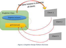 Singleton Pattern Custom Let's Learn Singleton Design Pattern Java Code Gists